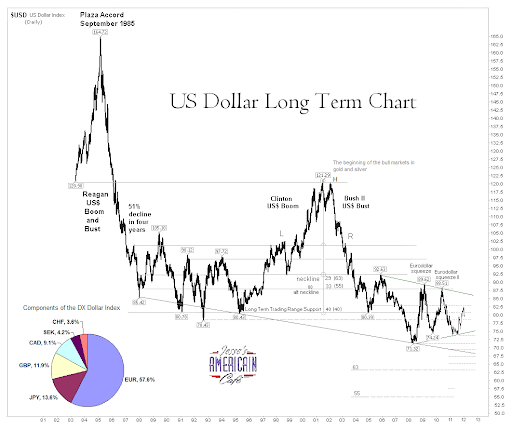 Long Term Dollar Chart