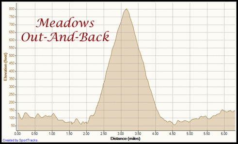My Activities Out and Back to Meadows 4-22-2012, Elevation - Distance