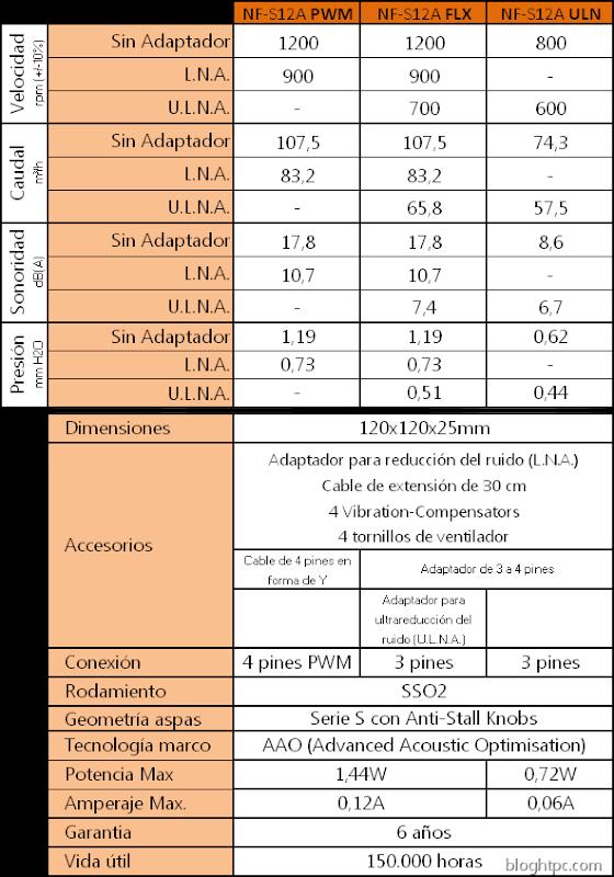 Caracteristicas-NOCTUA-NF-S12A