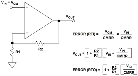 Calculating offset error due to common-mode rejection ratio (CMRR)