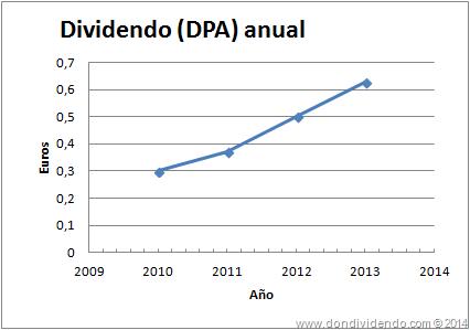 DPA Amadeus DonDividendo 2014