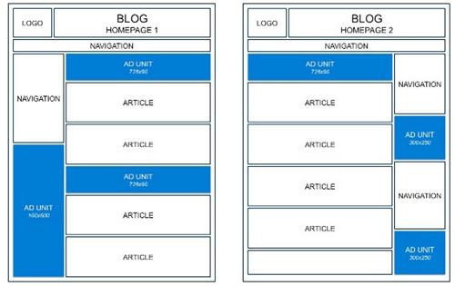 posizionamento-adsense-homepage-blog