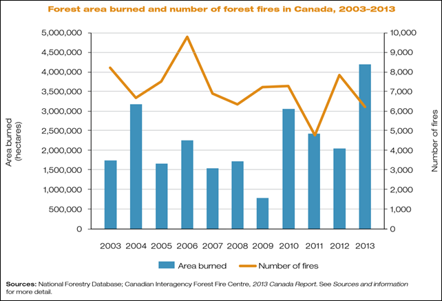 Forest area burned and number of forest fires in Canada, 2003-2013. In 2013, a total of 6,246 forest fires burned about 4.2 million hectares. The number of fires was about 10% lower than the 10-year average, yet the area burned was almost double the 10-year average. Graphic: National Forestry Database / Canadian Interagency Forest Fire Centre
