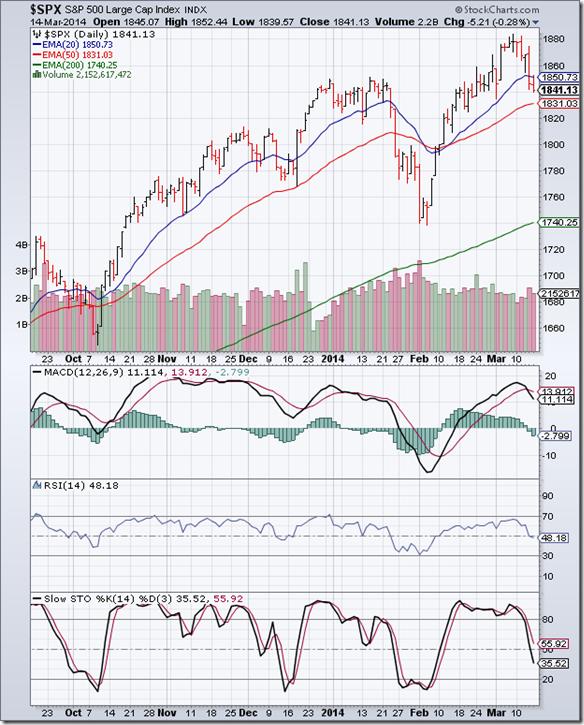 S&P 500_Mar1414
