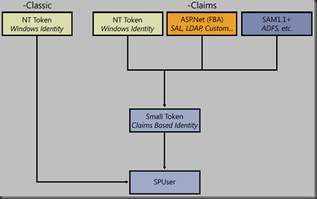 functional schema of the identity normalization process managed by SharePoint 2010