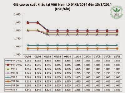 Giá cao su thiên nhiên trong tuần từ ngày 11.8 đến 15.8.2014