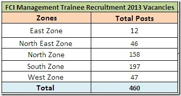 fci management trainee recruitment 2013,FCI management trainees recruitment 2013,FCI recruitment 2013