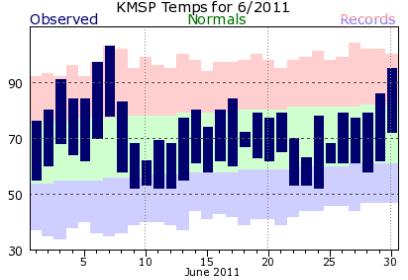 KMSP201106plot-2