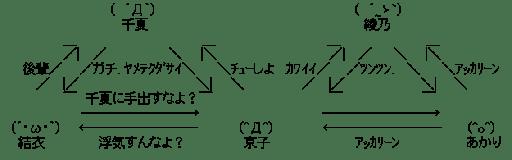 ゆるゆり 関連図