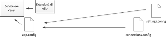 external configuration