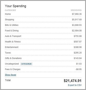 2012 Expenses
