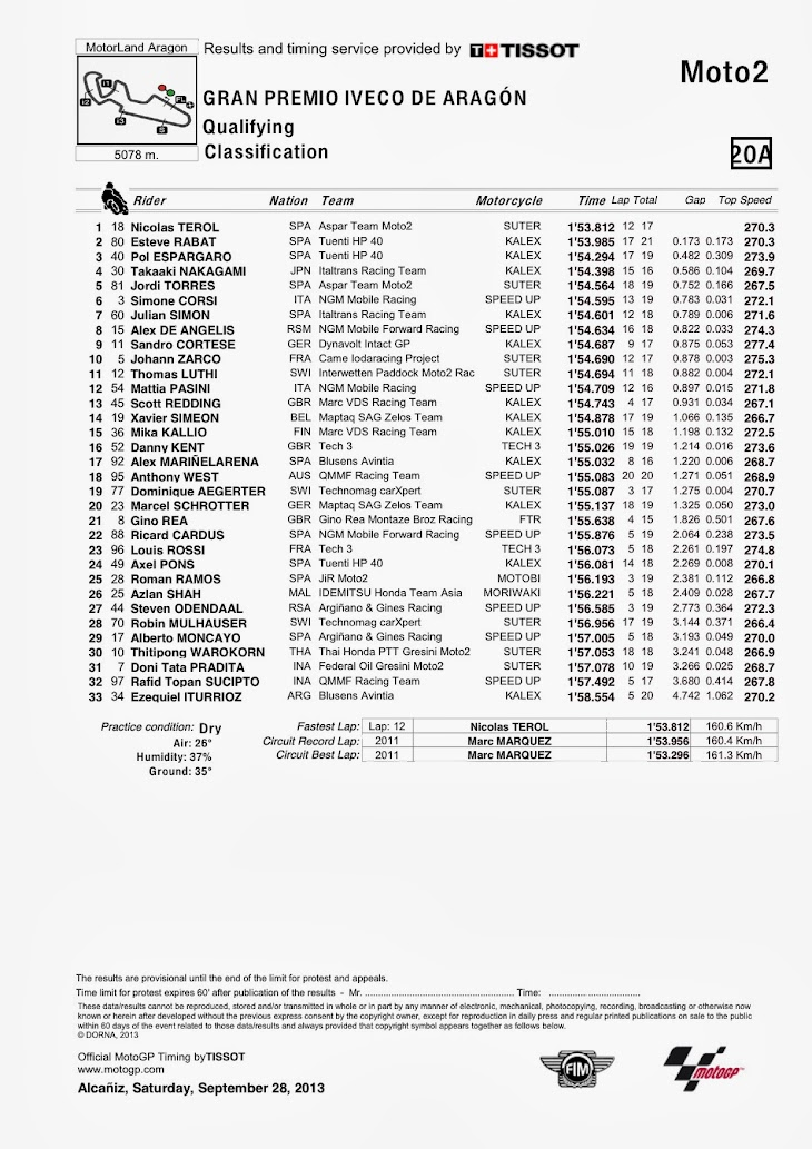 moto2-qp-aragon-Classification.jpg