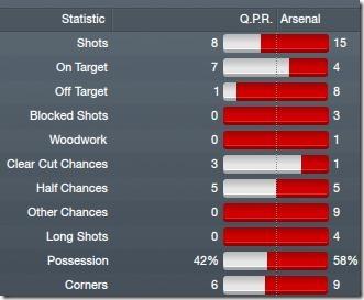 Q.P.R - Arsenal