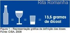 Equivalência entre o teor alcoolico da cerveja, do vinho, do whisky, da vodka e da pinga.