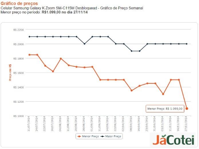 histórico de preço do smartphone samsung k zoom para a black friday 2014