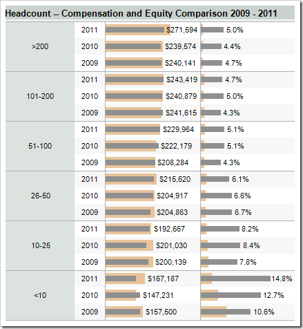 CTO-Salary-Trends-Overall-2011