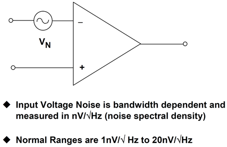 Input voltage noise