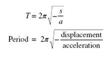 Simple Harmonic Motion equations8-42-54 PM