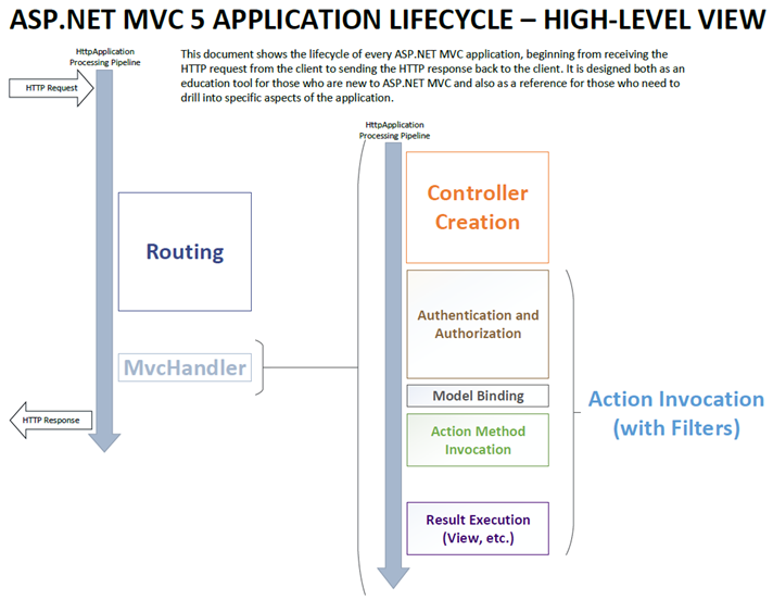 ASP.NET MVC 5 application lifecycle - high level