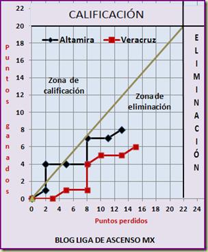Grafica Veracruz - Altamira