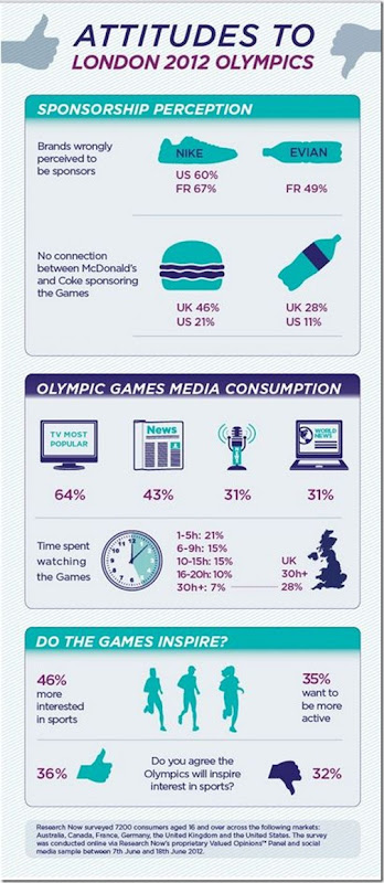 Attitudes Related To London Games