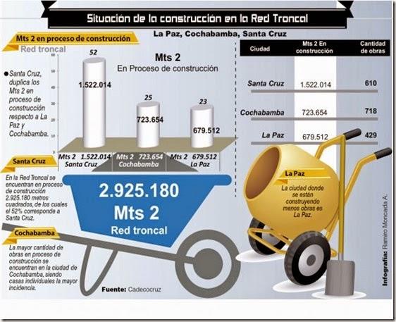 Estadísticas de Cochabamba