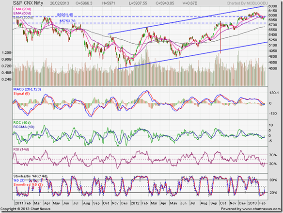 Nifty_Feb2013
