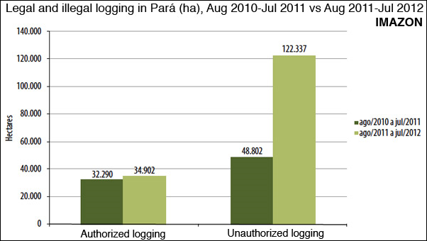 Legal and illegal logging in the Brazilian state of Pará, 2010-2012. Graphic: Imazon / mongabay.com