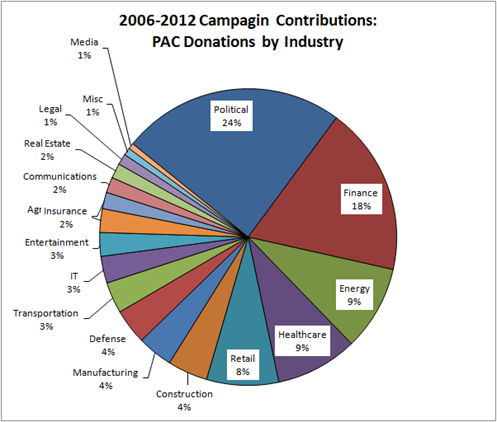 2006-2012 Campagin Contributions for Jason Chaffetz: PAC Donations by Industry