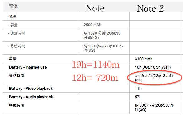 Galaxy Note 2 待機時間短
