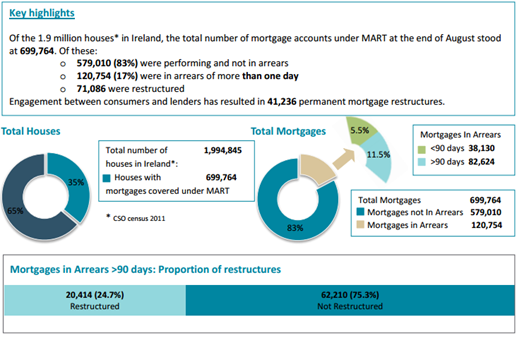 Mortgage Restructures