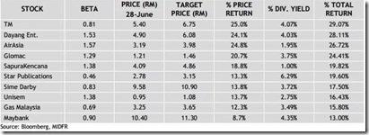 malaysia top 10 stock picks