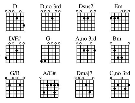 Drop-D-chart14