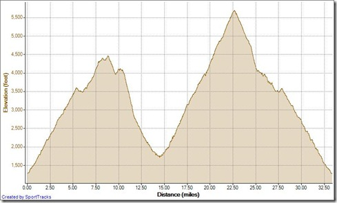 Running Twin Peaks Ultra 50k 10-13-2012, Elevation - Distance