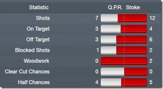 QPR - Stoke