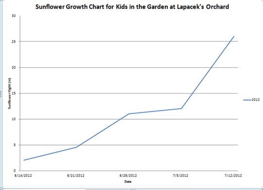sunflower chart 71512