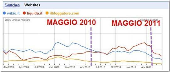 dati google trends su aggregatori