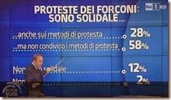 Apoio aos protestos dos Forconi. Jan.2014