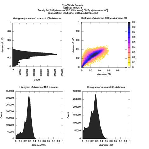 whole-plot-dasamcof.10D-Vs-dasmacof.3DDensitySat[0.85]-large