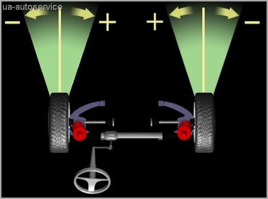 сколько стоит ремонт рулевой рейки рено логан