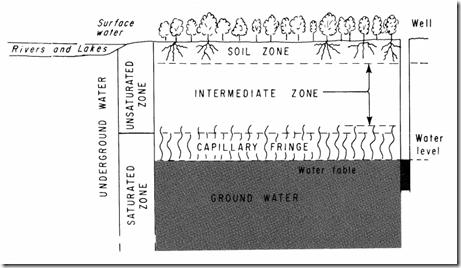 Zona jenuh yang berisi airtanah