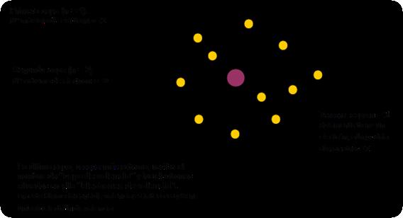 capas de electrones