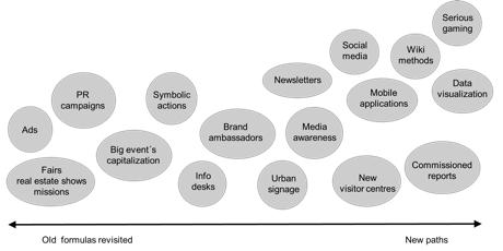 Kentler ve Yeni İletişim Araçları