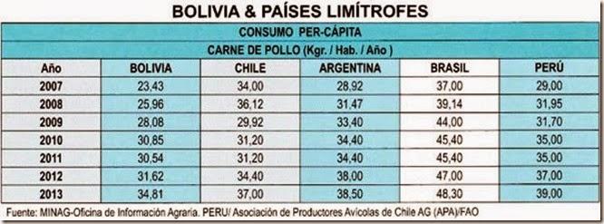 Consumo de pollo en El Alto