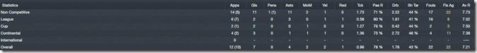 Statistics of Romero