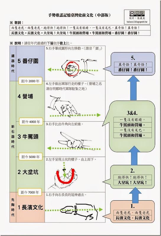手勢歌謠記憶臺灣史前文化_02