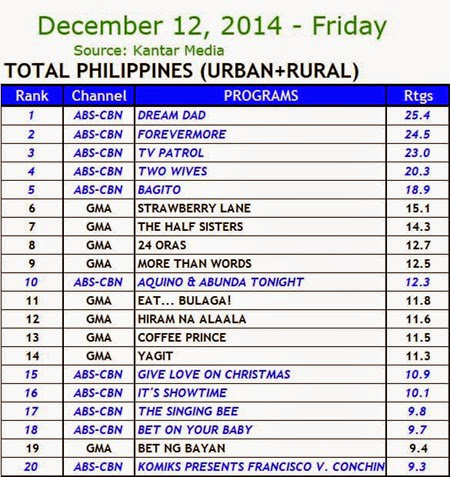 Kantar Media National TV Ratings - Dec. 12, 2014 (Friday)