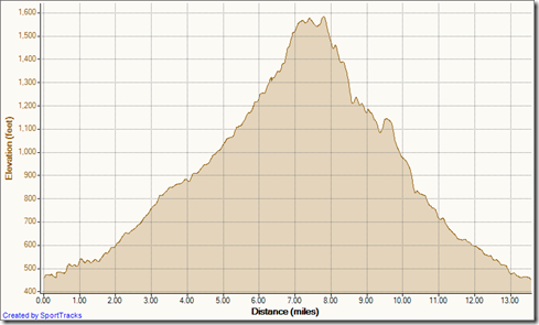 My Activities Carbon Canyon 2-5-2012, Elevation - Distance