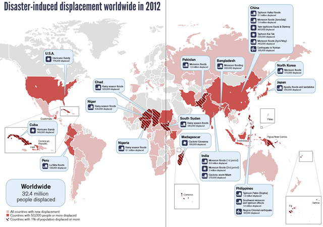Disaster-induced displacement worldwide in 2012 from the International Displacement Monitoring Centre and Norwegian Refugee Council. More than 32 million people fled their homes last year because of disasters such as floods, storms and earthquakes – 98% of displacement related to climate change. Asia and west and central Africa bore the brunt. Some 1.3 million people were displaced in rich countries, with the US particularly affected. Floods in India and Nigeria accounted for 41% of displacement. Graphic: IDMC / NRC