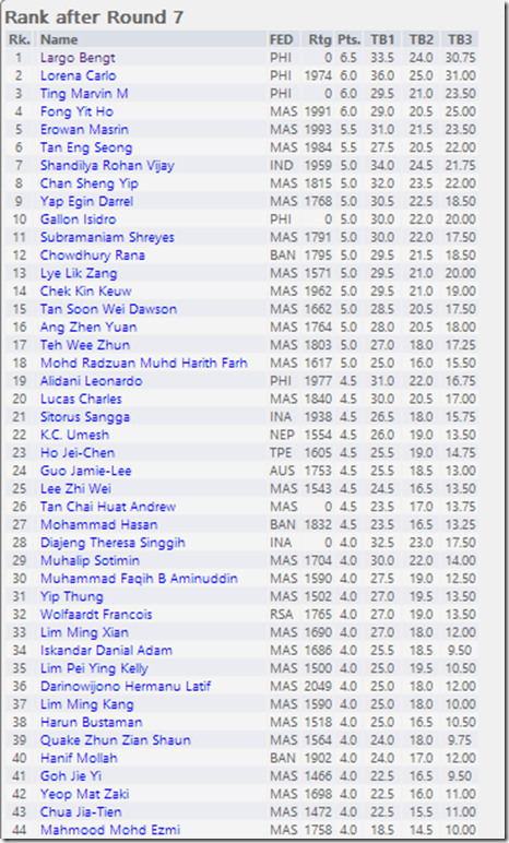 Rank After Rd 7 AmBank Chess Challenge 2013